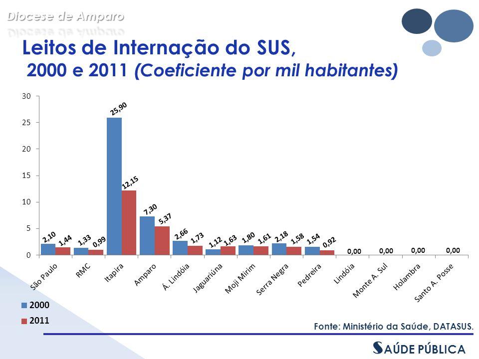 Leitos de Internação do SUS, 2000 e 2011 (Coeficiente por mil habitantes) Fonte: Ministério da Saúde, DATASUS.