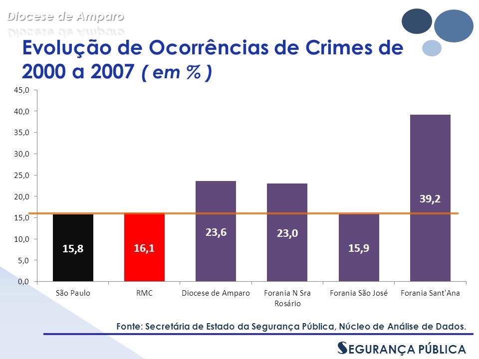 Evolução de Ocorrências de Crimes de 2000 a 2007 ( em % ) Fonte: Secretária de Estado da Segurança Pública, Núcleo de Análise de Dados.