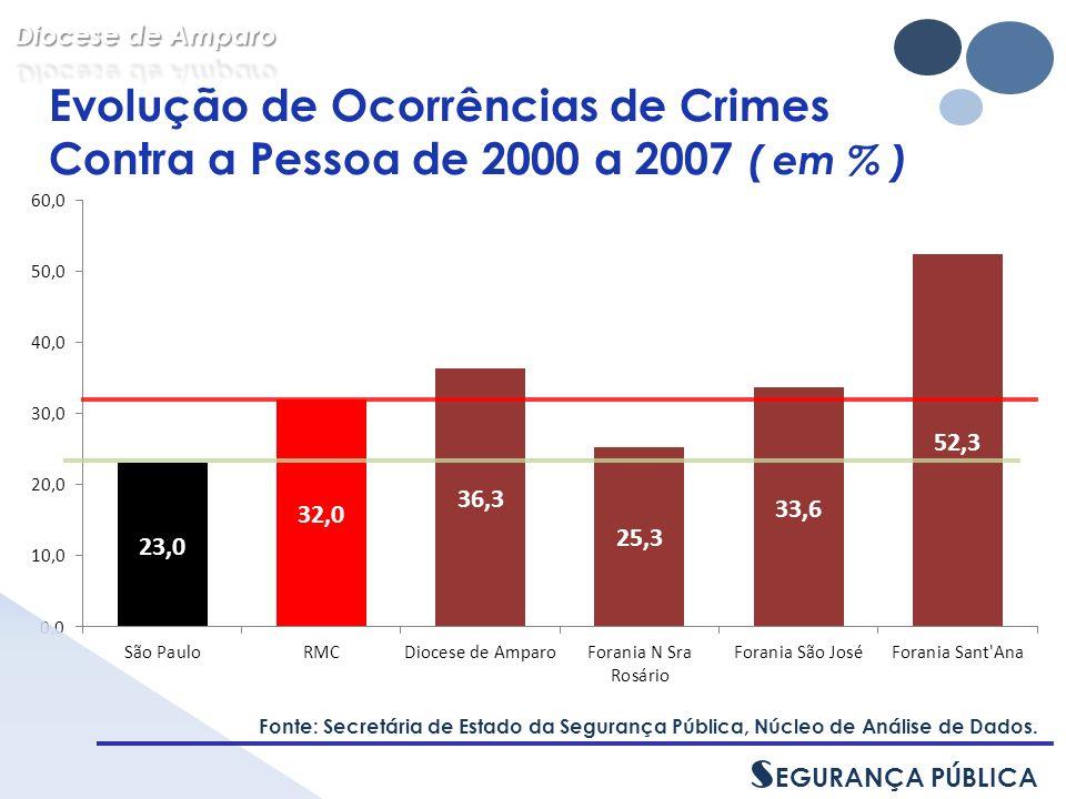 Evolução de Ocorrências de Crimes Contra a Pessoa de 2000 a 2007 ( em % ) Fonte: Secretária de Estado da Segurança Pública, Núcleo de Análise de Dados.
