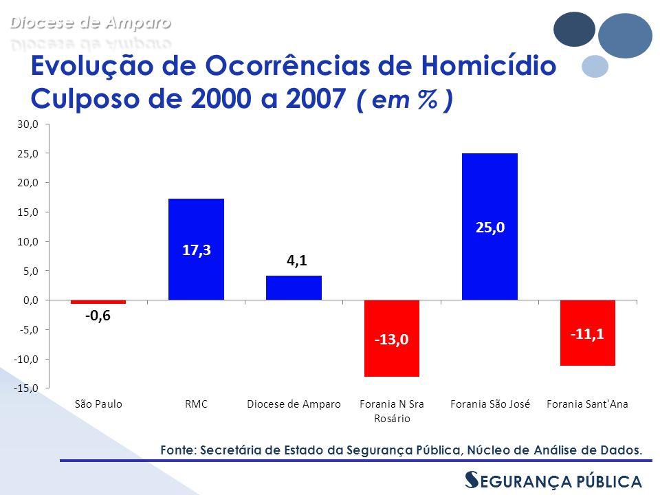 Evolução de Ocorrências de Homicídio Culposo de 2000 a 2007 ( em % ) Fonte: Secretária de Estado da Segurança Pública, Núcleo de Análise de Dados.