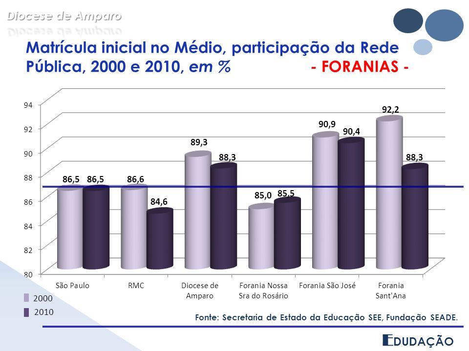 E DUDAÇÃO Matrícula inicial no Médio, participação da Rede Pública, 2000 e 2010, em % - FORANIAS - Fonte: Secretaria de Estado da Educação SEE, Fundação SEADE.