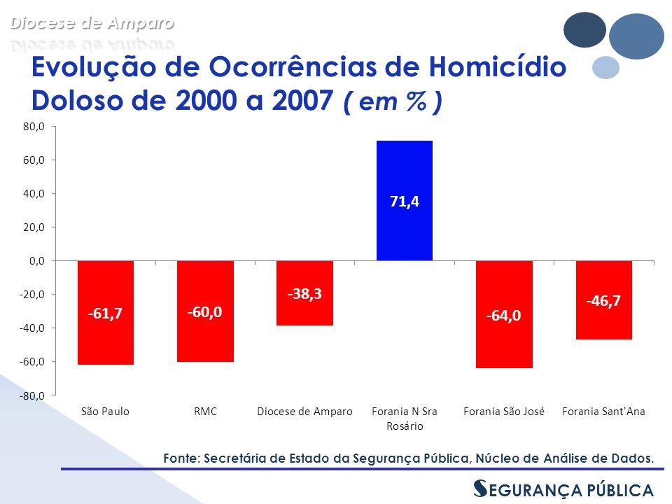 Evolução de Ocorrências de Homicídio Doloso de 2000 a 2007 ( em % ) Fonte: Secretária de Estado da Segurança Pública, Núcleo de Análise de Dados.