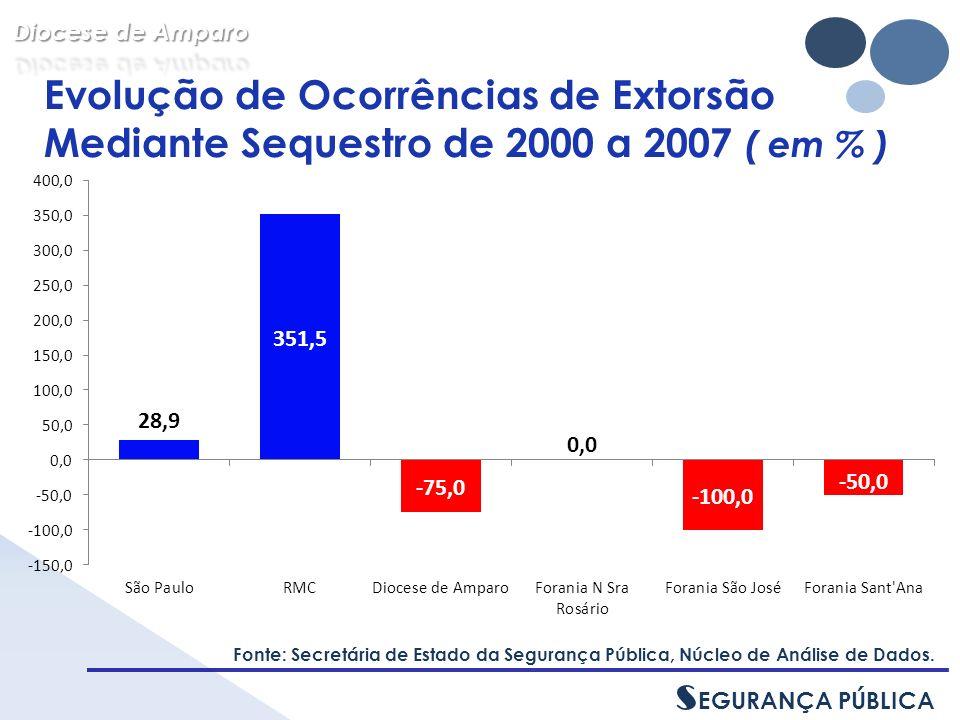 Evolução de Ocorrências de Extorsão Mediante Sequestro de 2000 a 2007 ( em % ) Fonte: Secretária de Estado da Segurança Pública, Núcleo de Análise de Dados.