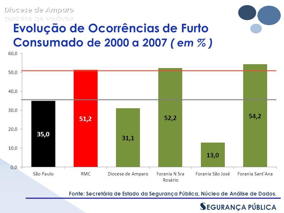 Evolução de Ocorrências de Furto Consumado de 2000 a 2007 ( em % ) Fonte: Secretária de Estado da Segurança Pública, Núcleo de Análise de Dados.