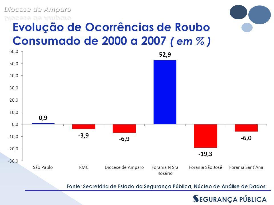 Evolução de Ocorrências de Roubo Consumado de 2000 a 2007 ( em % ) Fonte: Secretária de Estado da Segurança Pública, Núcleo de Análise de Dados.