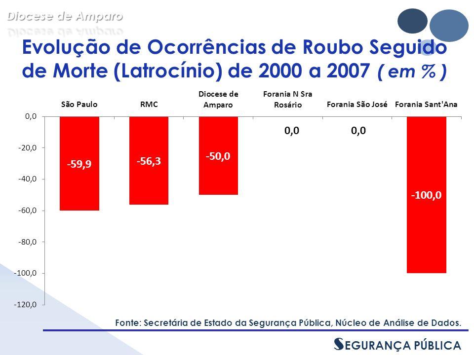 Evolução de Ocorrências de Roubo Seguido de Morte (Latrocínio) de 2000 a 2007 ( em % ) Fonte: Secretária de Estado da Segurança Pública, Núcleo de Análise de Dados.