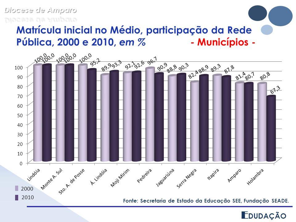 E DUDAÇÃO Matrícula inicial no Médio, participação da Rede Pública, 2000 e 2010, em % - Municípios - Fonte: Secretaria de Estado da Educação SEE, Fundação SEADE.