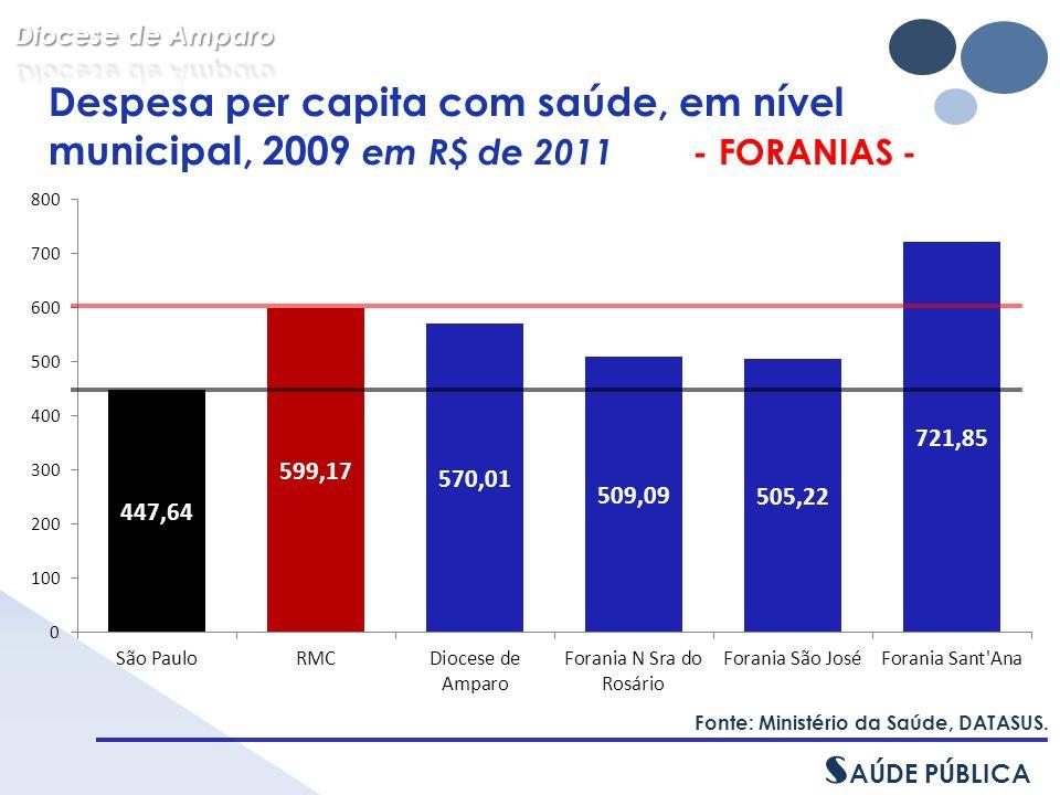 Despesa per capita com saúde, em nível municipal, 2009 em R$ de 2011 - FORANIAS - Fonte: Ministério da Saúde, DATASUS.