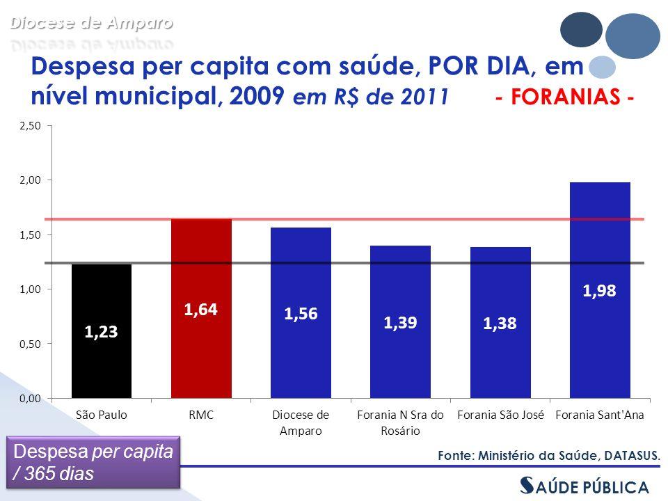 Despesa per capita com saúde, POR DIA, em nível municipal, 2009 em R$ de 2011 - FORANIAS - Fonte: Ministério da Saúde, DATASUS.