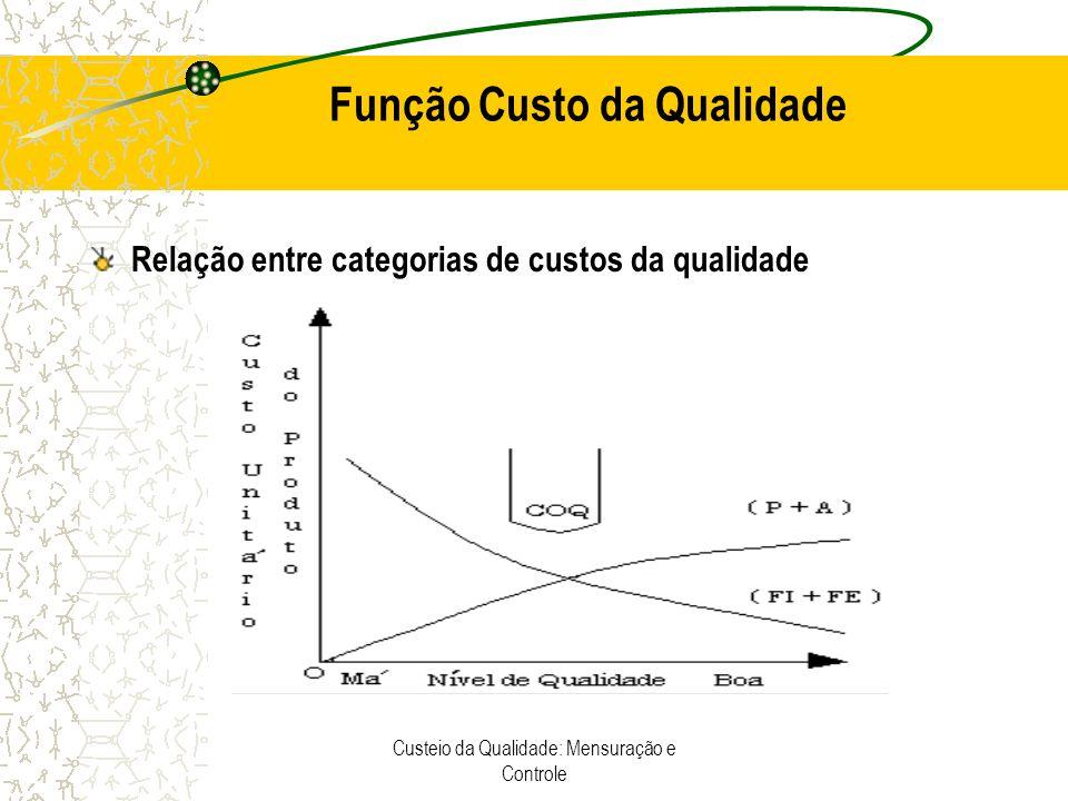 Custeio da Qualidade: Mensuração e Controle Processo de Custeio 1 - Identificação de todas as atividades relacionadas com a qualidade e seus centros de custos; 2 - Determinação da quantidade do critério de alocação de cada função relacionada com a qualidade 3 -Determinação da taxa unitária de cada critério de alocação; 4 - Determinação dos custos de cada atividade relacionada à qualidade; 5 - Obtenção dos custos totais de qualidade.