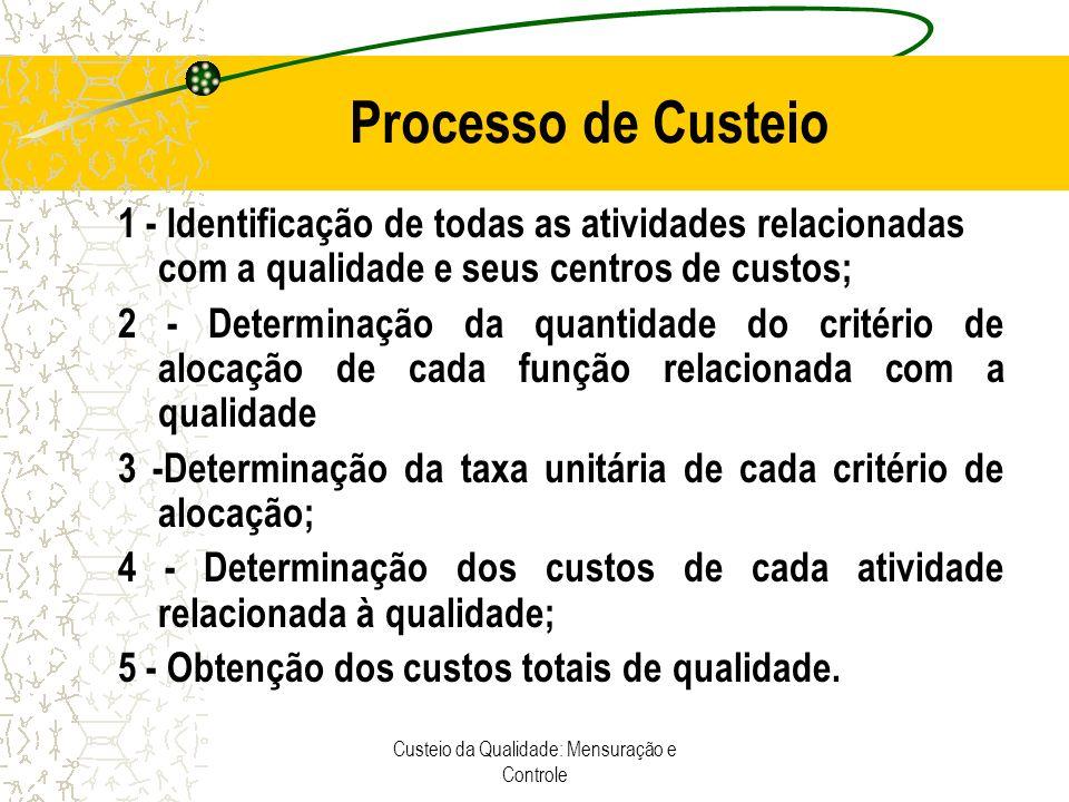 Custeio da Qualidade: Mensuração e Controle Processo de Custeio 1 - Identificação de todas as atividades relacionadas com a qualidade e seus centros d