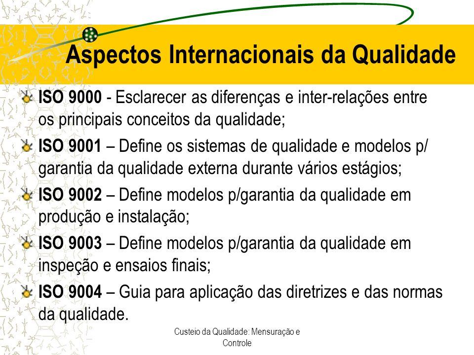 Custeio da Qualidade: Mensuração e Controle Aspectos Internacionais da Qualidade ISO 9000 - Esclarecer as diferenças e inter-relações entre os princip