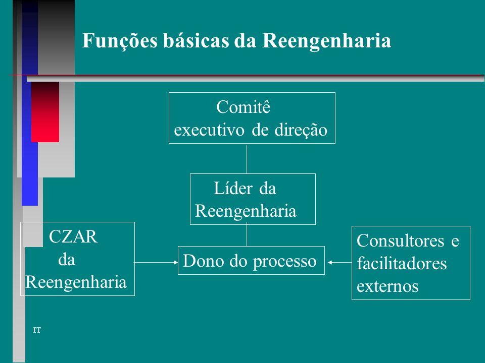 IT Reengenharia Esforço organizado reformulação dos processo de trabalho de cima para baixo produtividade qualidade atendimento menor custo Reengenhar