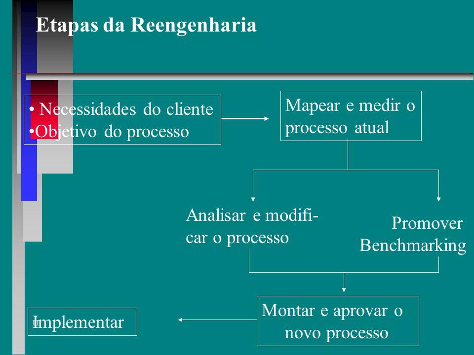 IT Funções básicas da Reengenharia Comitê executivo de direção Líder da Reengenharia Dono do processo CZAR da Reengenharia Consultores e facilitadores