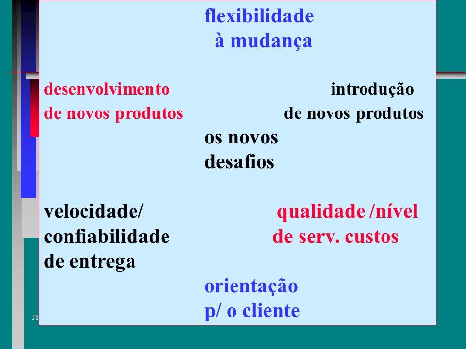 IT Etapas da Reengenharia Necessidades do cliente Objetivo do processo Mapear e medir o processo atual Analisar e modifi- car o processo Promover Benc