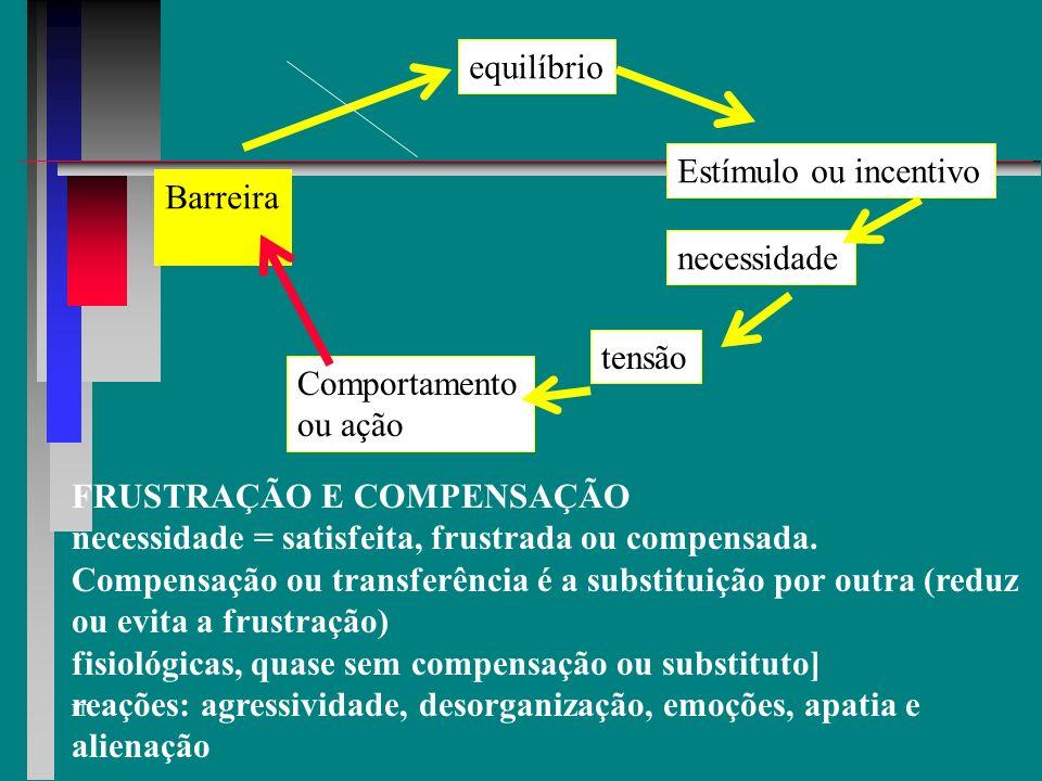 IT equilíbrio Estímulo ou incentivo necessidade tensão Comportamento ou ação satisfação Se a necessidade for satisfeita, o organismo retorna ao seu es