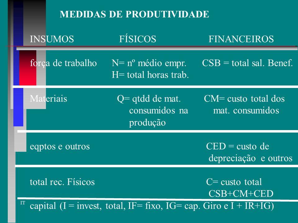MEDIDAS DE EFICIÊNCIA E. TEC = REC. MÍNIMOS / RECURSOS UTILIZADOS E.C. = CUSTO MÍNIMO / CUSTO REAL E.UC. = VOLUME DE PRODUÇÃO / CAPAC.PROD. E.REC = RE