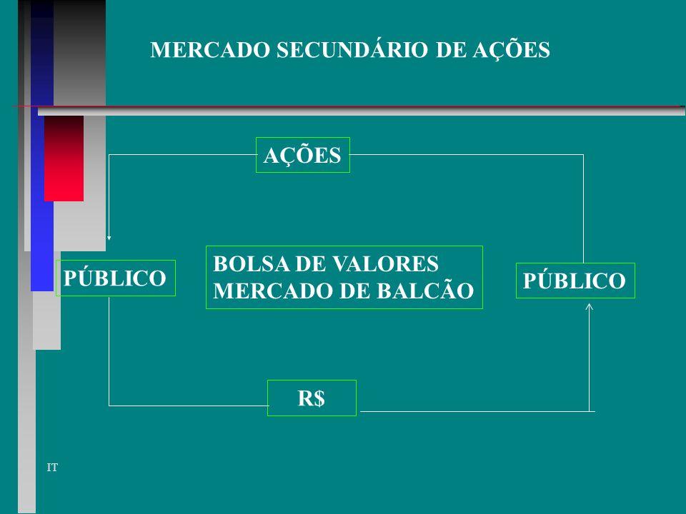 IT RENTABILIDADE DAS AÇÕES BONIFICAÇÃO - ações gratuitas, distribuídas aos acionistas em proporção às que possuem, conforme aumento de capital ocorrid