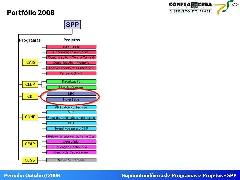 Superintendência de Programas e Projetos - SPP Período: Outubro/2008 Progresso Geral Programa FísicoFinanceiro IDEStatusIDCStatus Conselho Diretor 0,4959 0,4966 Projeto FísicoFinanceiro IDEStatusIDCStatus Nova Sede 0,7218 0,9932 Sistema de Excelência em Gestão - SEG 0,27 0 0.90 = 1.20 0.8 0.9 IDE < 0.8 IDE >1.20 0.80 = 1 1 = 1.10 IDC < 0.8 IDC >1.10 IDE e IDC do programa são calculados a partir do somatório dos pesos e valores realizados pelos projetos dividido pelo somatório dos pesos e valores previstos.