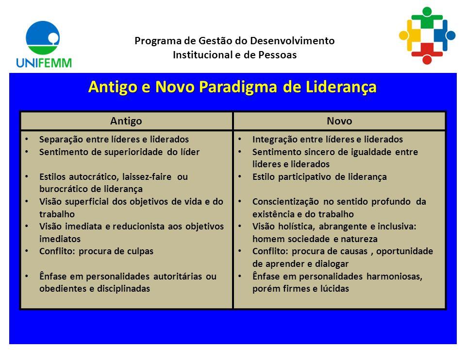 Ciclo da Liderança Programa de Gestão do Desenvolvimento Institucional e de Pessoas Planejar Objetivos Executar Desempenho Avaliar Desvios Dar Retorno