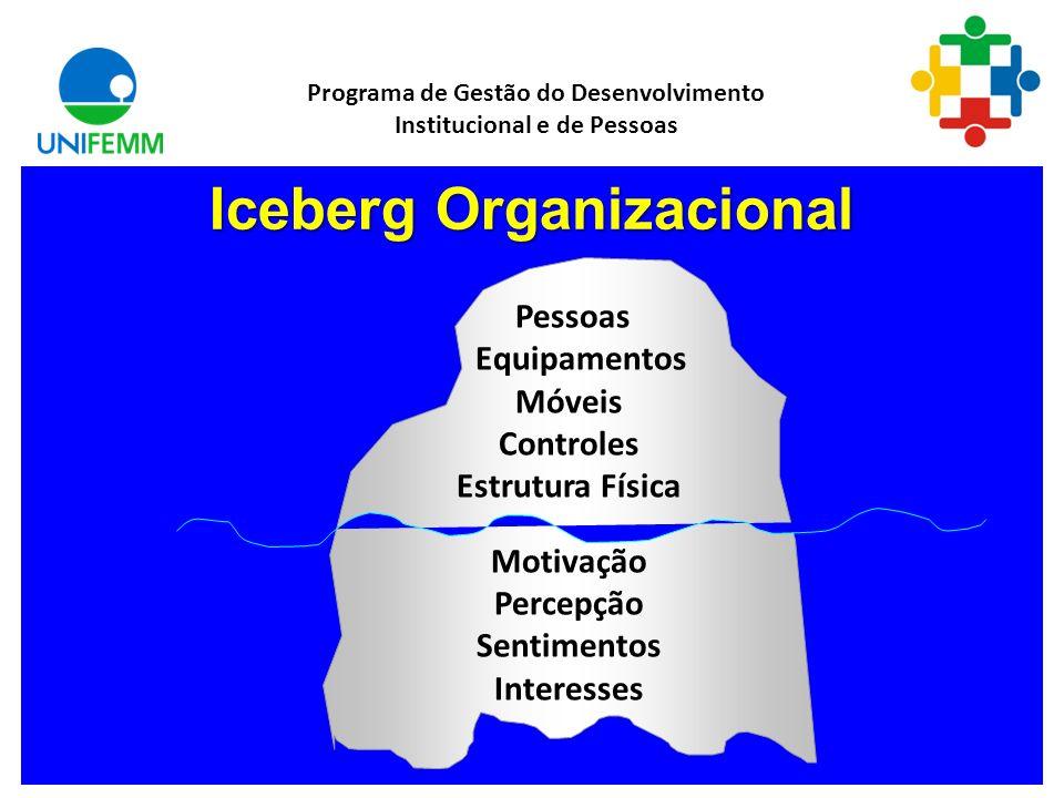 Relacionamento Interpessoal Programa de Gestão do Desenvolvimento Institucional e de Pessoas