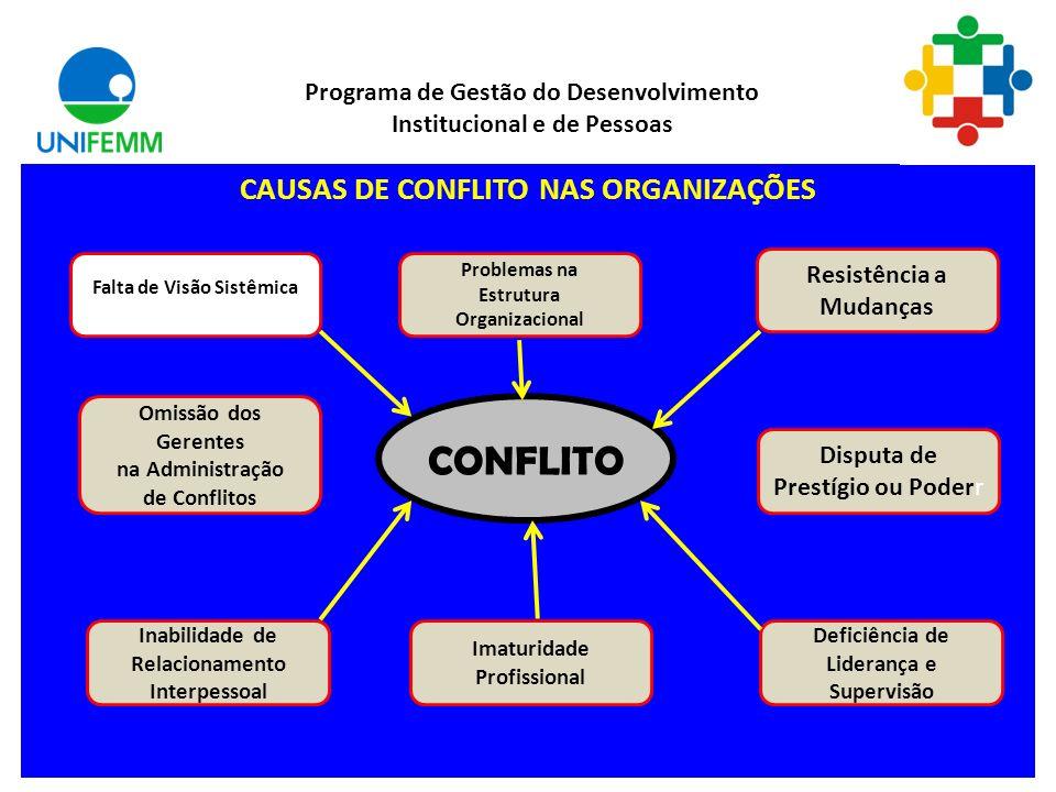 Tipos de Conflito Conflito de Tarefa: relaciona-se ao conteúdo e aos objetivos do trabalho. Conflito de processo: representa a maneira como o trabalho