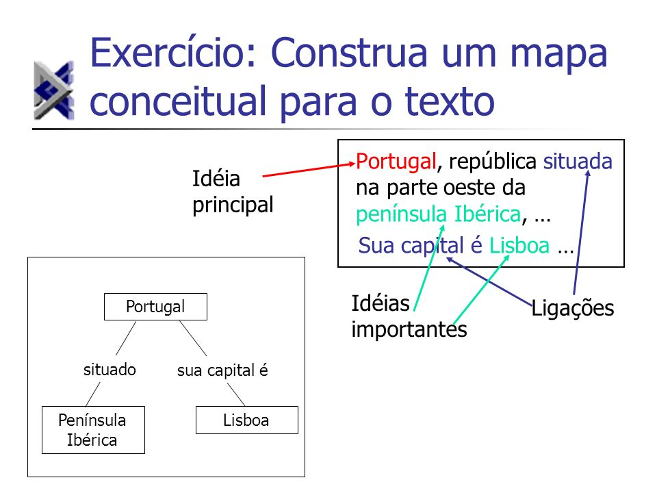 Exercício: Construa um mapa conceitual para o texto Portugal, república situada na parte oeste da península Ibérica, … Sua capital é Lisboa … Ligações