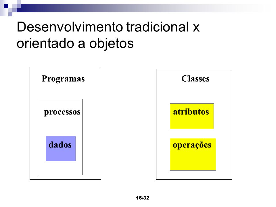 15/32 Desenvolvimento tradicional x orientado a objetos Programas Classes processos atributos dados operações