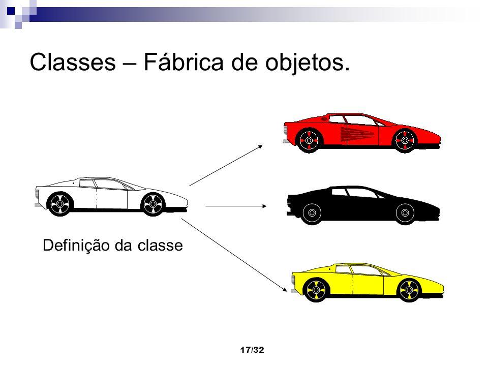 17/32 Classes – Fábrica de objetos. Definição da classe