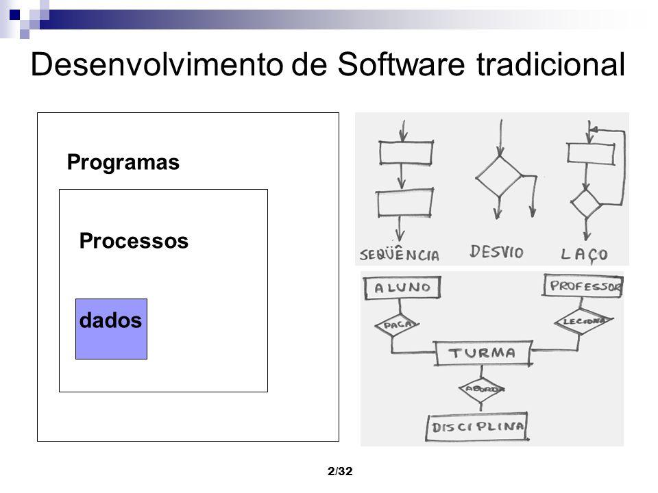 2/32 Desenvolvimento de Software tradicional Programas Processos dados
