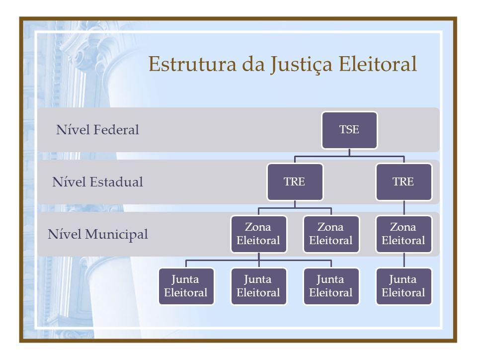 Justiça Eleitoral (desde 1932) ESTRUTURA: TSE: Órgão máximo.