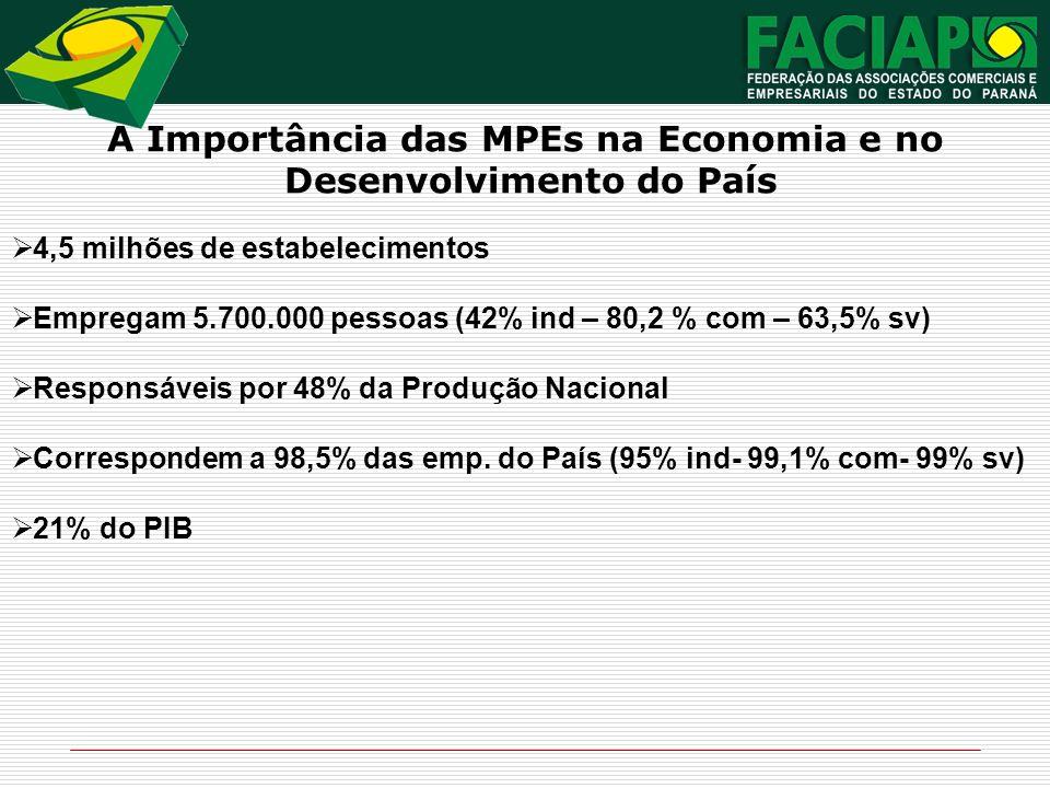 A Importância das MPEs na Economia e no Desenvolvimento do País 4,5 milhões de estabelecimentos Empregam 5.700.000 pessoas (42% ind – 80,2 % com – 63,