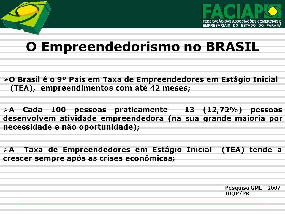 O Empreendedorismo no BRASIL O Brasil é o 9º País em Taxa de Empreendedores em Estágio Inicial (TEA), empreendimentos com até 42 meses; A Cada 100 pes