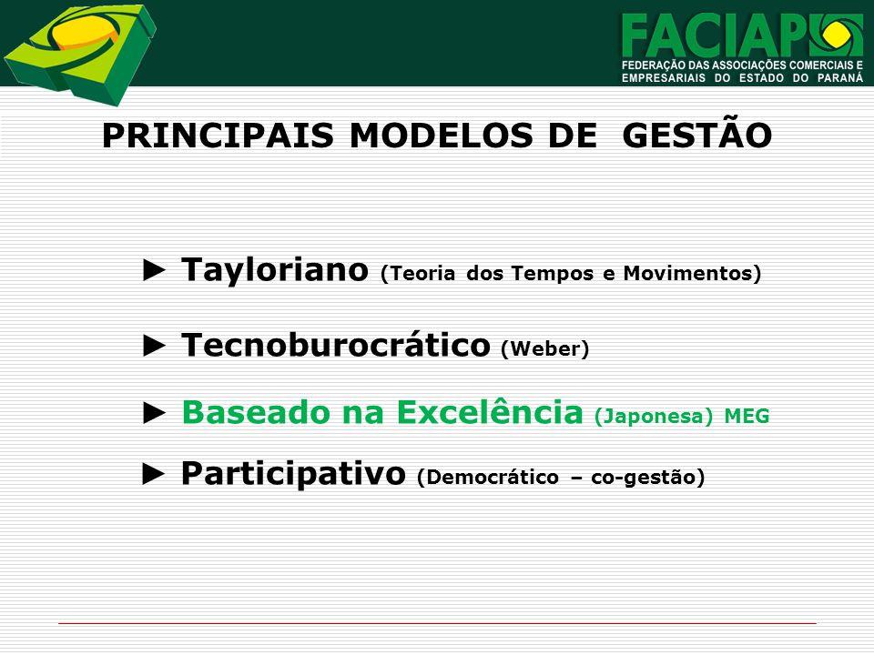 PRINCIPAIS MODELOS DE GESTÃO Tayloriano (Teoria dos Tempos e Movimentos) Tecnoburocrático (Weber) Baseado na Excelência (Japonesa) MEG Participativo (