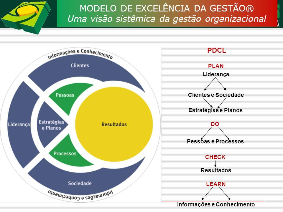 MODELO DE EXCELÊNCIA DA GESTÃO® Uma visão sistêmica da gestão organizacional PDCL PLAN Liderança Clientes e Sociedade Estratégias e Planos DO Pessoas