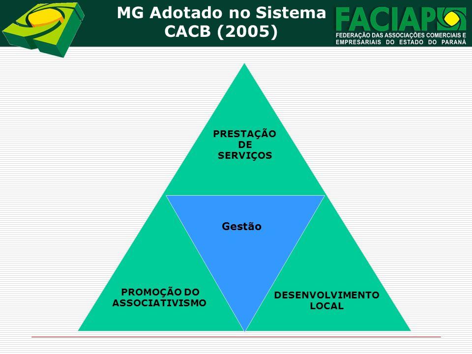MG Adotado no Sistema CACB (2005) DESENVOLVIMENTO LOCAL PROMOÇÃO DO ASSOCIATIVISMO PRESTAÇÃO DE SERVIÇOS Gestão