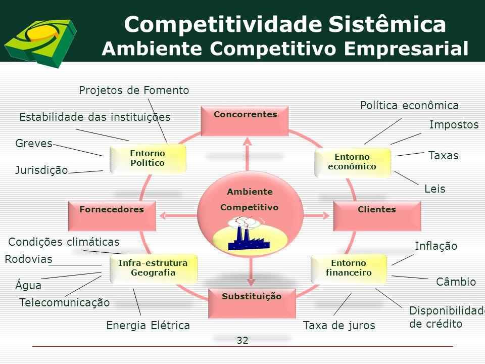 Fornecedores S Clientes Rodovias Telecomunicação Água Energia Elétrica Condições climáticas Estabilidade das instituições Greves Jurisdição Taxa de ju