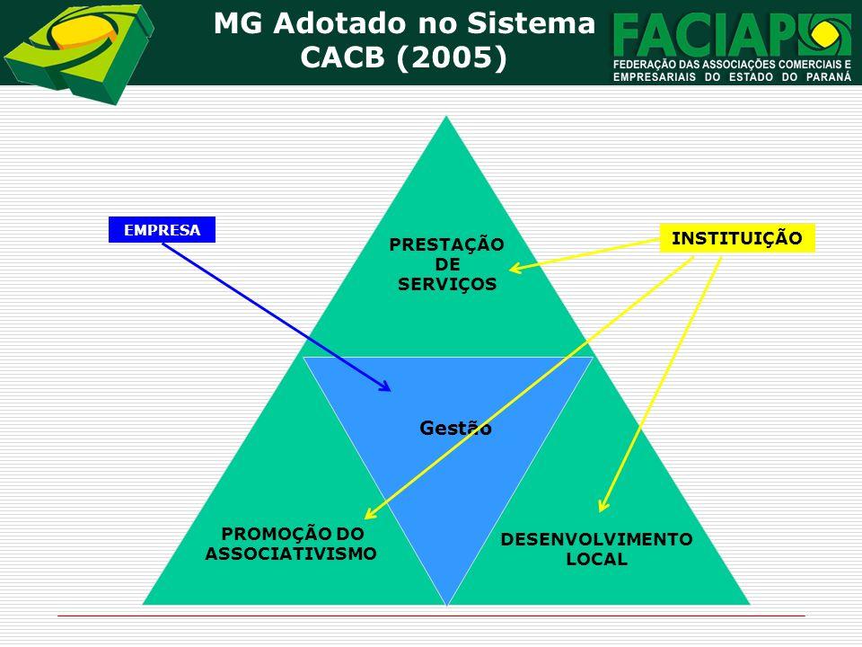 MG Adotado no Sistema CACB (2005) Gestão DESENVOLVIMENTO LOCAL PROMOÇÃO DO ASSOCIATIVISMO PRESTAÇÃO DE SERVIÇOS Gestão EMPRESA INSTITUIÇÃO