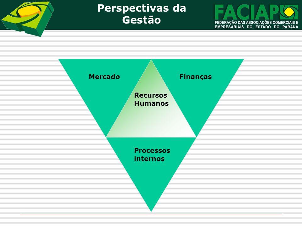 Perspectivas da Gestão Recursos Humanos MercadoFinanças Processos internos