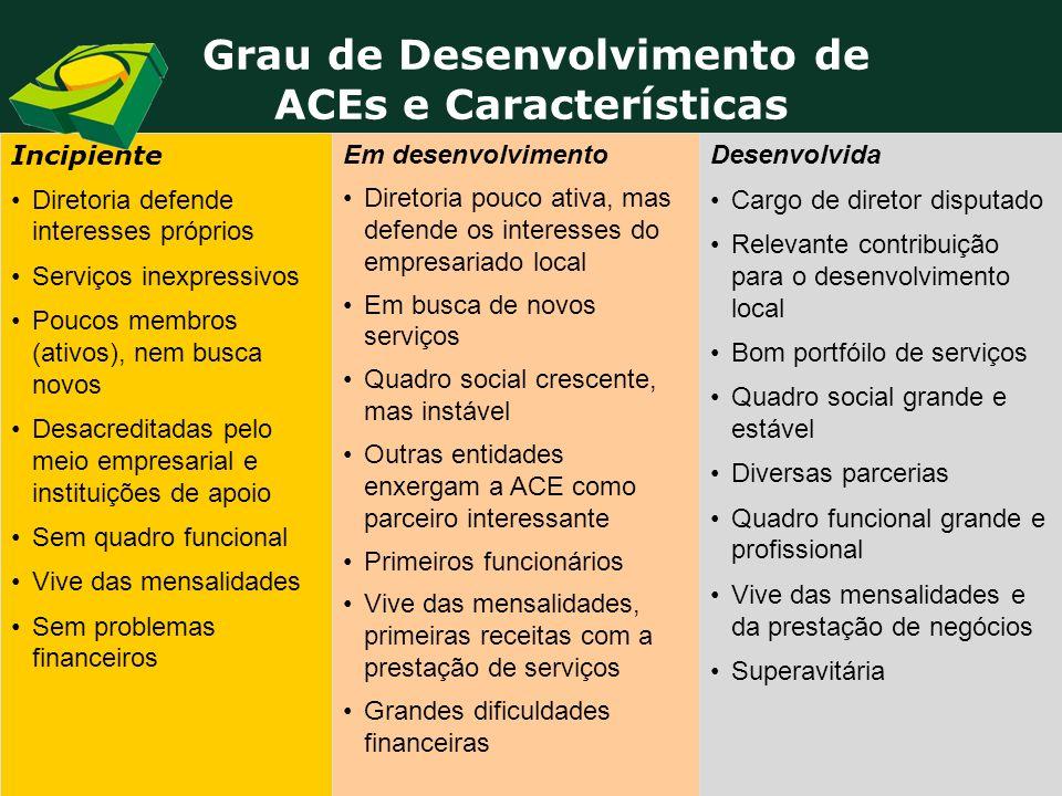 Grau de Desenvolvimento de ACEs e Características Desenvolvida Cargo de diretor disputado Relevante contribuição para o desenvolvimento local Bom port