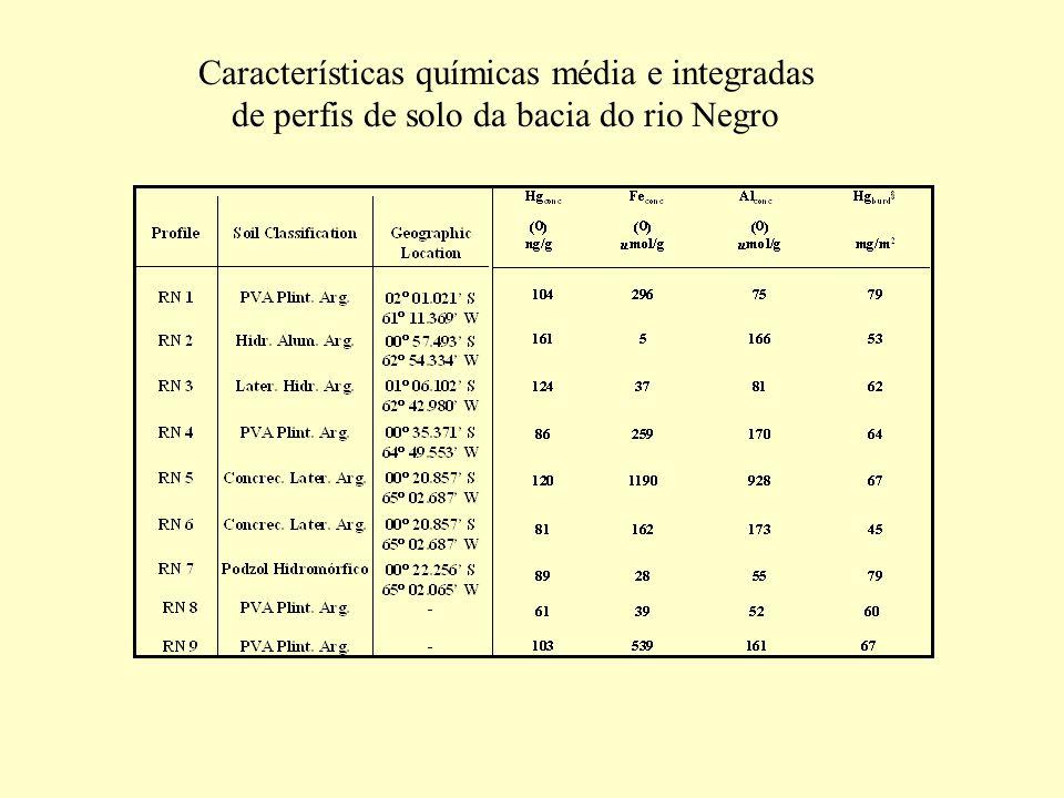 Características químicas média e integradas de perfis de solo da bacia do rio Negro