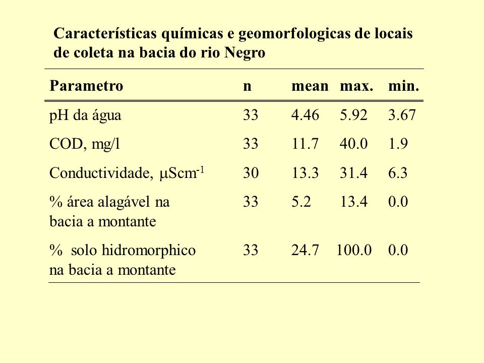 Parametronmeanmax. min. pH da água334.465.923.67 COD, mg/l3311.740.01.9 Conductividade, Scm -1 3013.331.46.3 % área alagável na 335.213.40.0 bacia a m