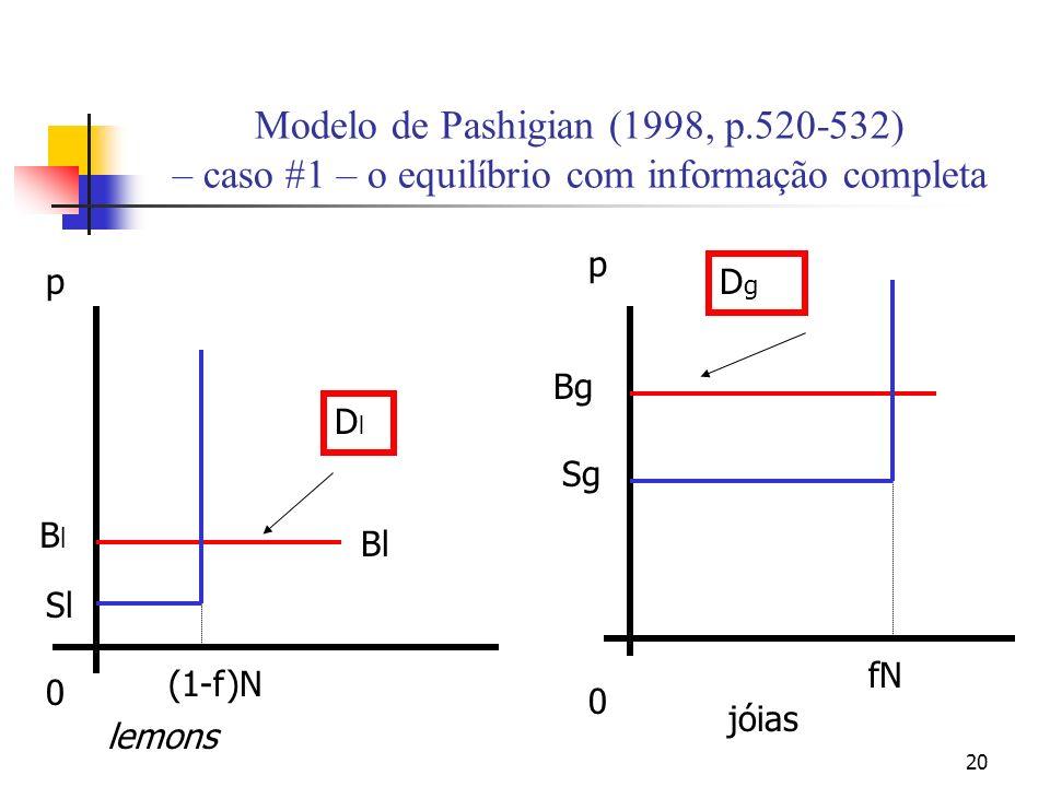 20 Modelo de Pashigian (1998, p.520-532) – caso #1 – o equilíbrio com informação completa fN 0 p p 0 BlBl Sl Bl (1-f)N lemons jóias Bg Sg DlDl DgDg