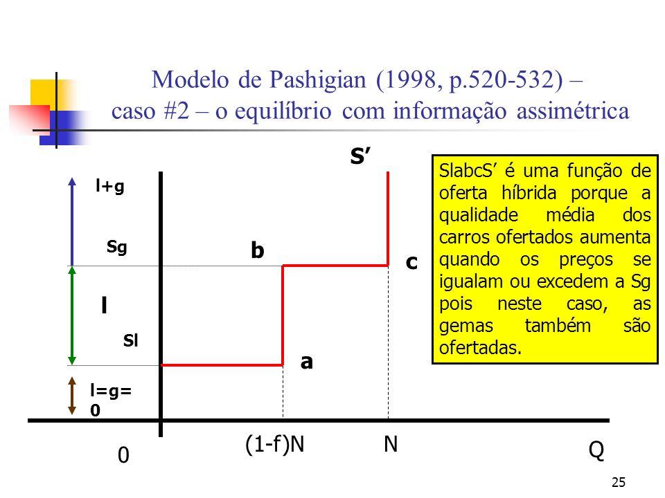 25 Modelo de Pashigian (1998, p.520-532) – caso #2 – o equilíbrio com informação assimétrica N Q 0 S c a b Sl (1-f)N l=g= 0 l l+g Sg SlabcS é uma funç