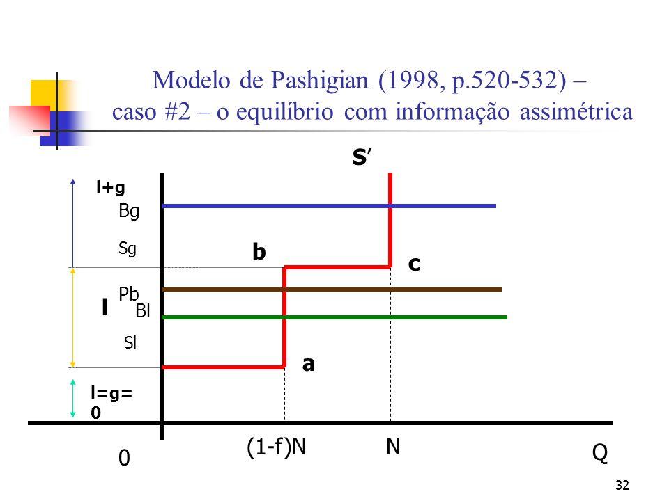 32 Modelo de Pashigian (1998, p.520-532) – caso #2 – o equilíbrio com informação assimétrica N Q 0 S c a b Sl (1-f)N l=g= 0 l l+g Sg Bl Pb Bg
