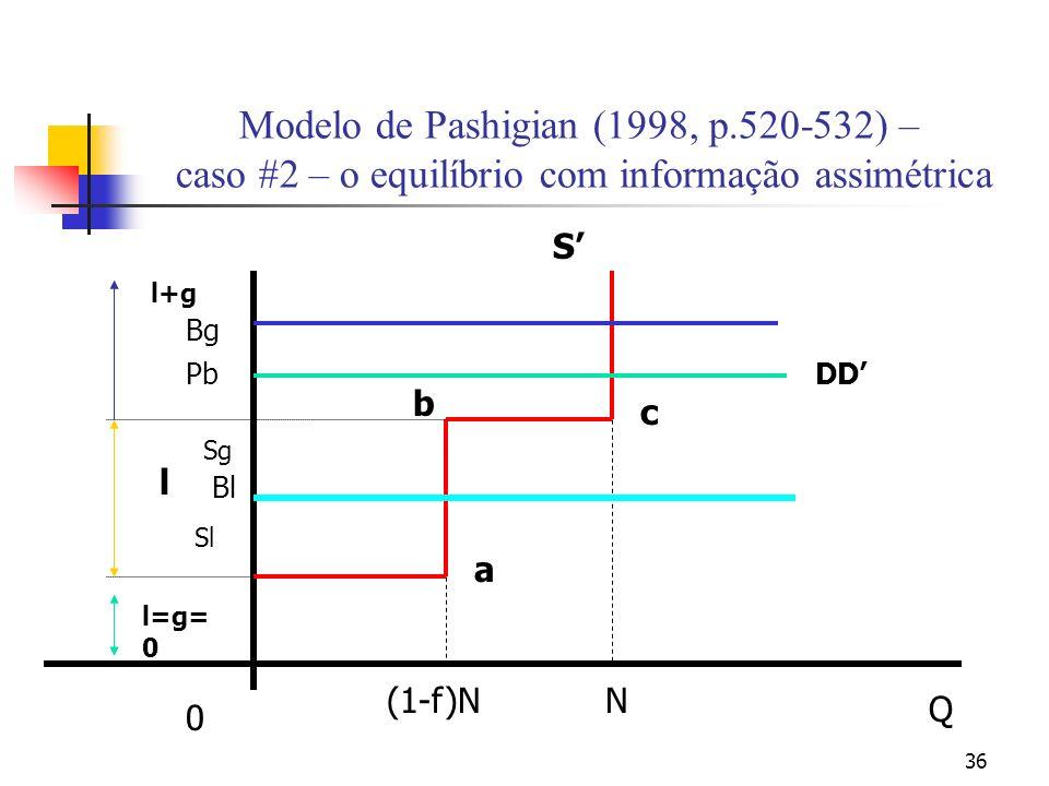 36 Modelo de Pashigian (1998, p.520-532) – caso #2 – o equilíbrio com informação assimétrica N Q 0 S c a b Sl (1-f)N l=g= 0 l l+g Sg Bl Bg PbDD