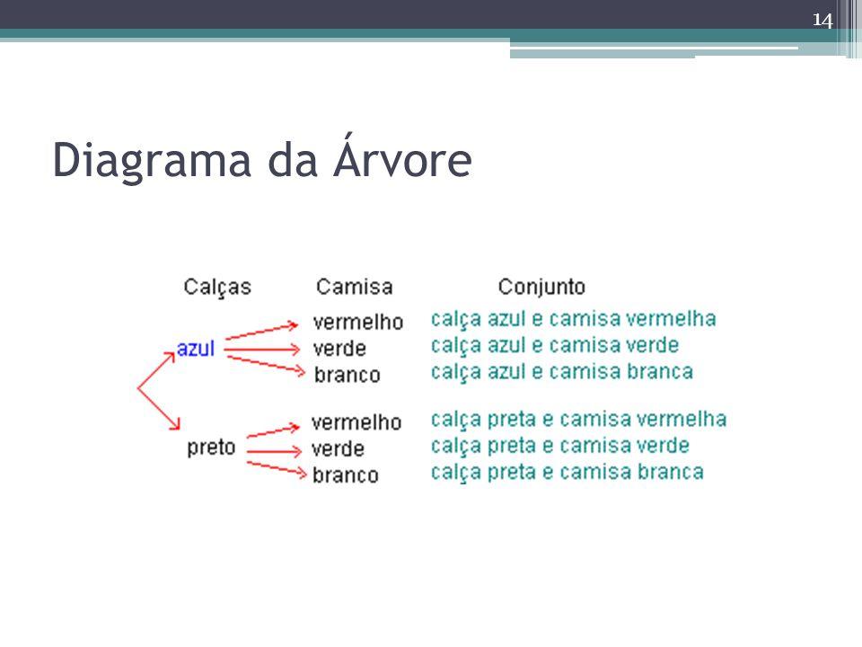 Diagrama da Árvore 14