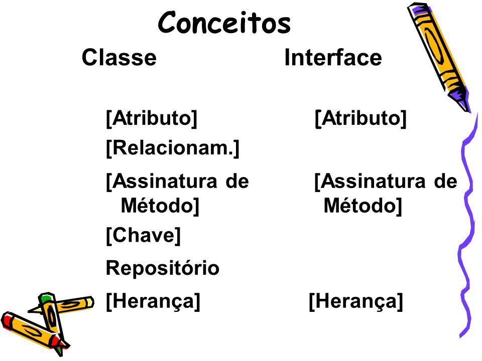 Conceitos ClasseInterface [Atributo] [Relacionam.] [Assinatura de Método] [Chave] Repositório [Herança]