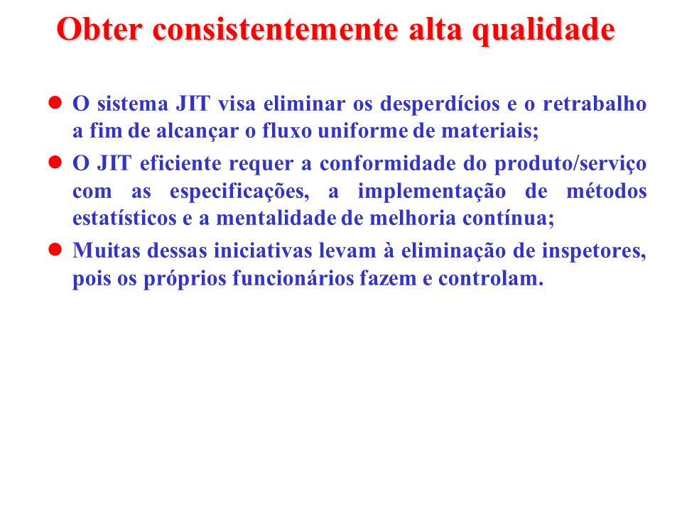 Obter consistentemente alta qualidade O sistema JIT visa eliminar os desperdícios e o retrabalho a fim de alcançar o fluxo uniforme de materiais; O JI