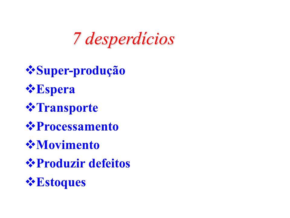 7 desperdícios Super-produção Espera Transporte Processamento Movimento Produzir defeitos Estoques